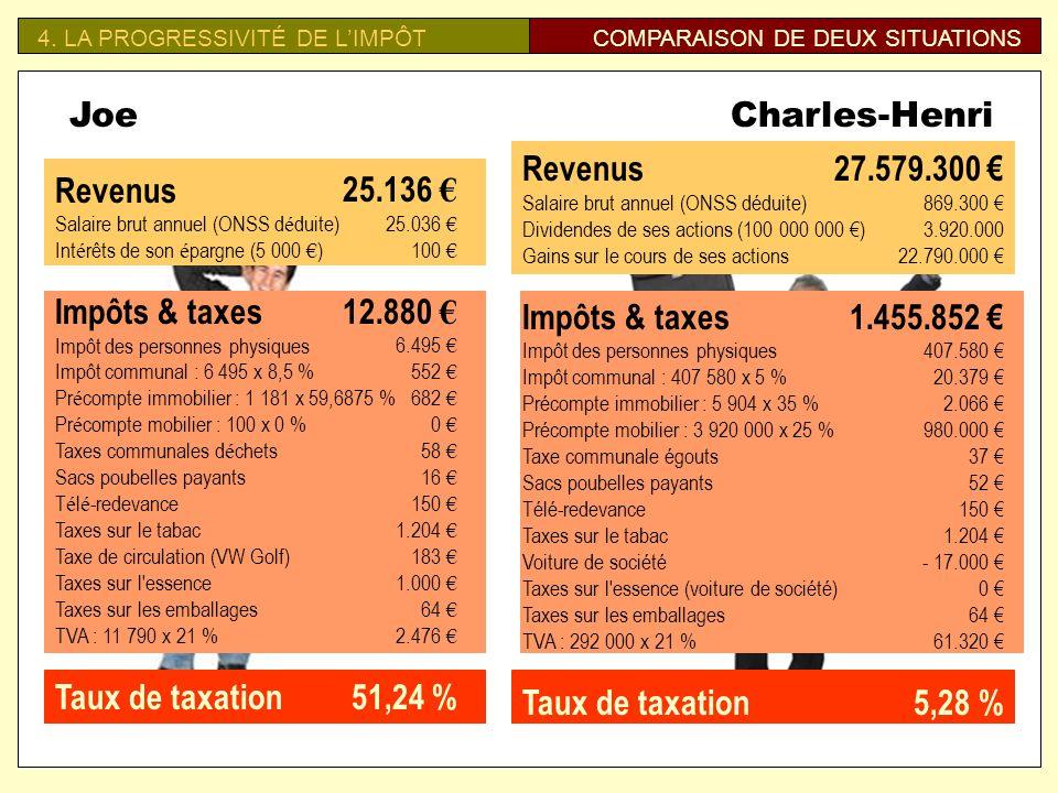 Charles-Henri Revenus Impôts & taxes Taux de taxation 25.136 €