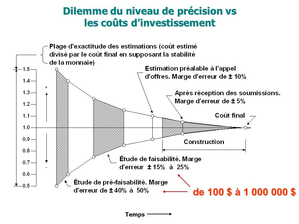 Dilemme du niveau de précision vs les coûts d'investissement
