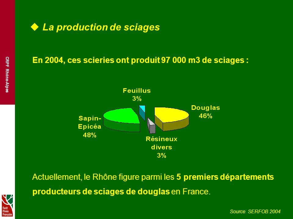 La production de sciages