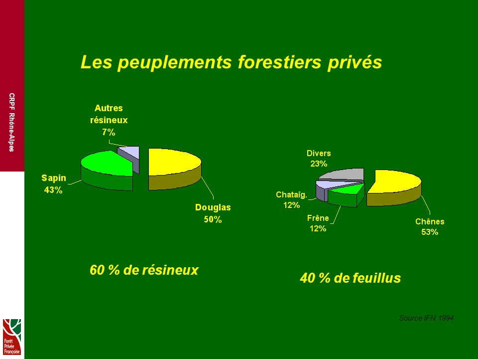Les peuplements forestiers privés
