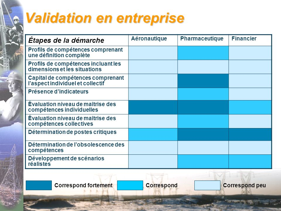 Validation en entreprise
