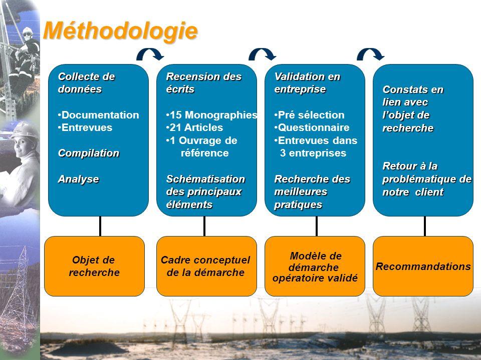 Méthodologie Modèle de Collecte de données Documentation Entrevues