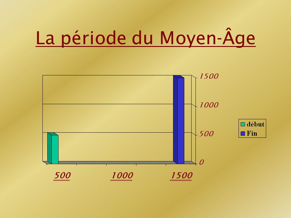 La période du Moyen-Âge