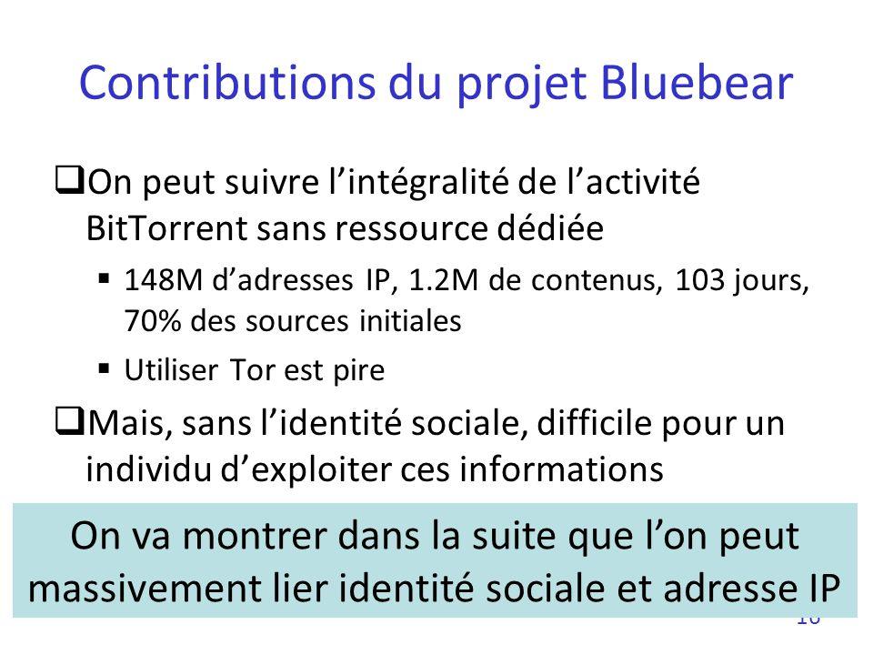 Contributions du projet Bluebear
