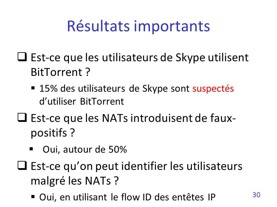 Résultats importants Est-ce que les utilisateurs de Skype utilisent BitTorrent 15% des utilisateurs de Skype sont suspectés d'utiliser BitTorrent.