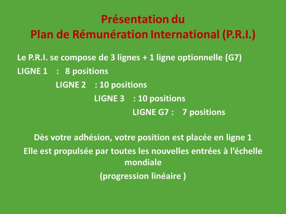 Présentation du Plan de Rémunération International (P.R.I.)