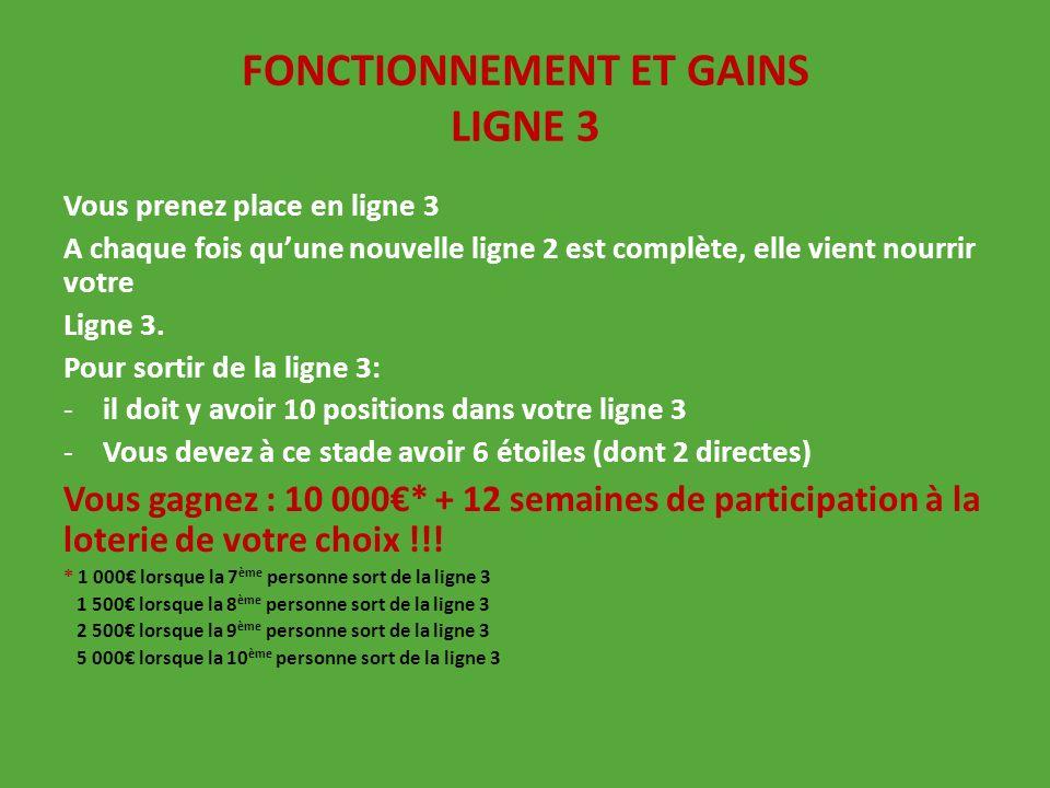 FONCTIONNEMENT ET GAINS LIGNE 3
