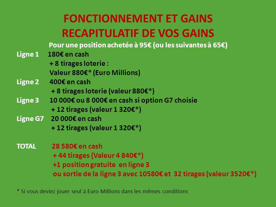 FONCTIONNEMENT ET GAINS RECAPITULATIF DE VOS GAINS