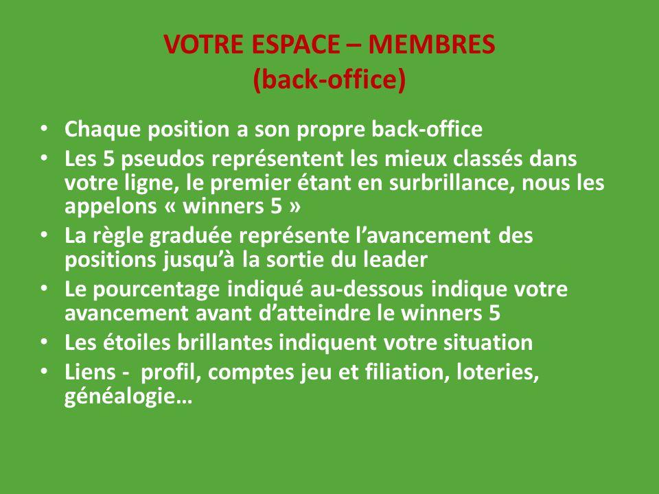VOTRE ESPACE – MEMBRES (back-office)