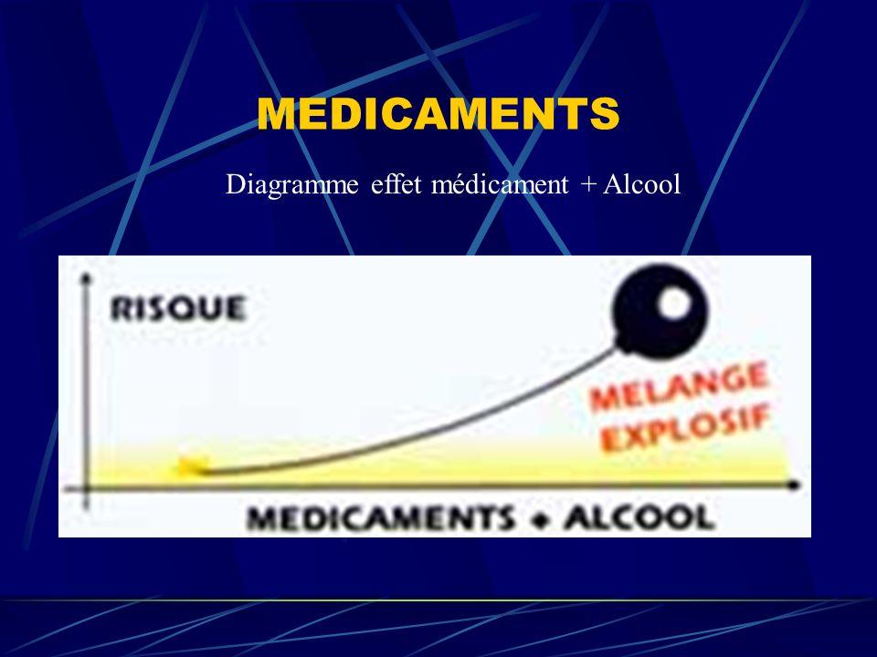 Diagramme effet médicament + Alcool