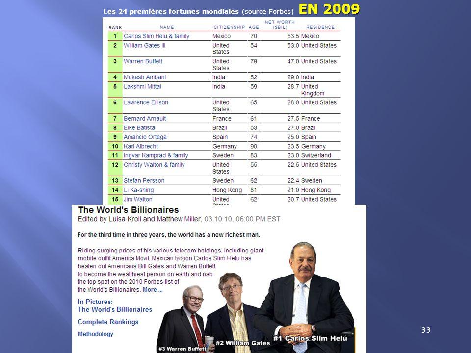 Les 24 premières fortunes mondiales (source Forbes) EN 2009
