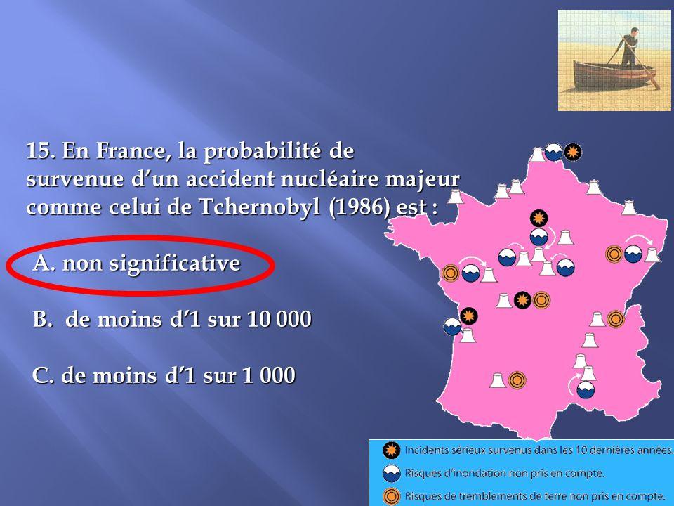 15. En France, la probabilité de
