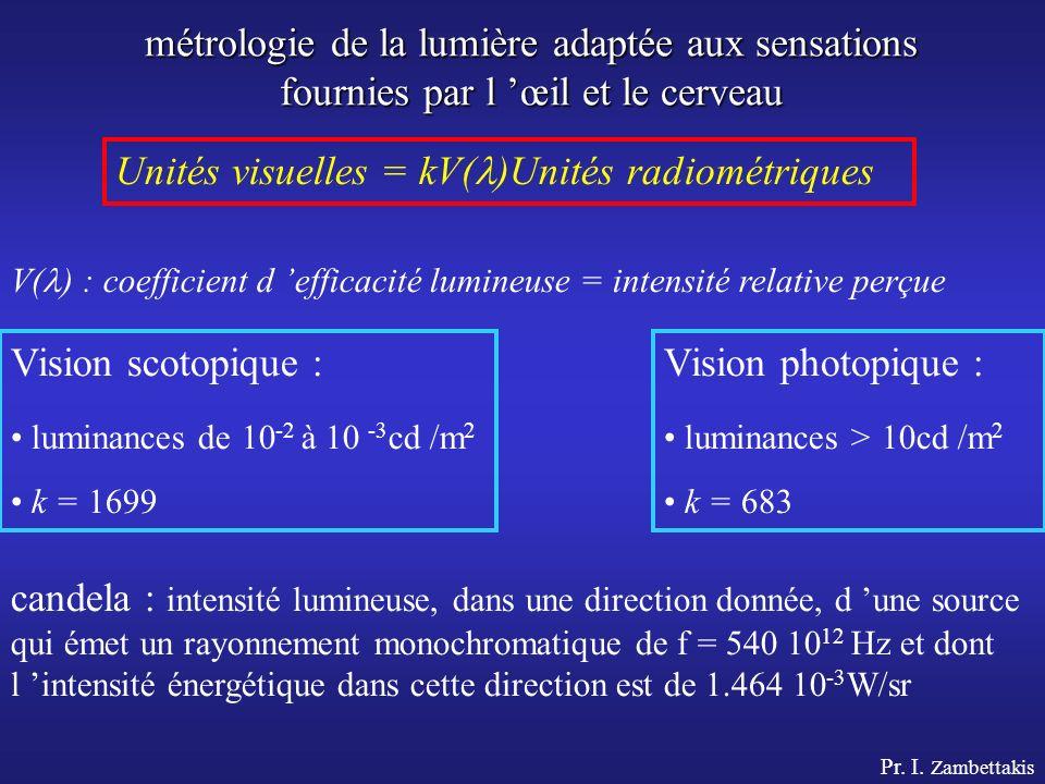 Unités visuelles = kV()Unités radiométriques