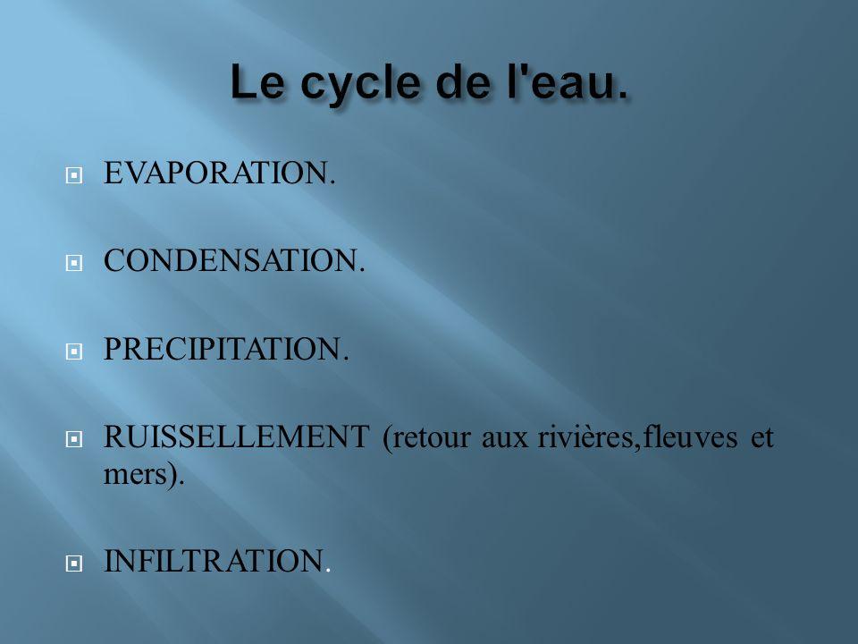 Le cycle de l eau. EVAPORATION. CONDENSATION. PRECIPITATION.