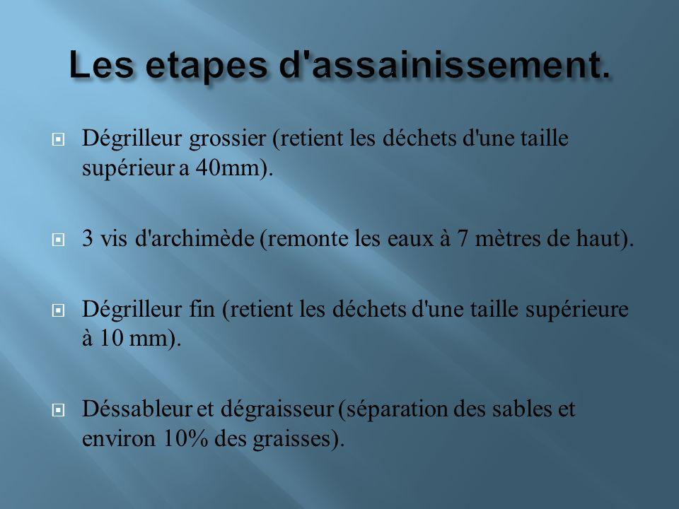 Les etapes d assainissement.