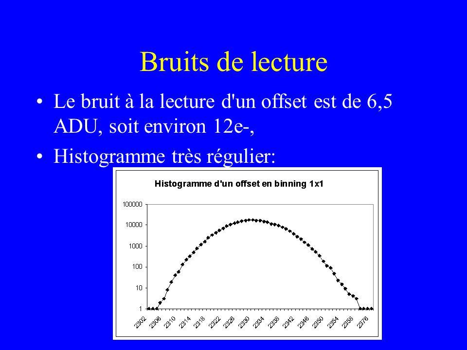 Bruits de lecture Le bruit à la lecture d un offset est de 6,5 ADU, soit environ 12e-, Histogramme très régulier: