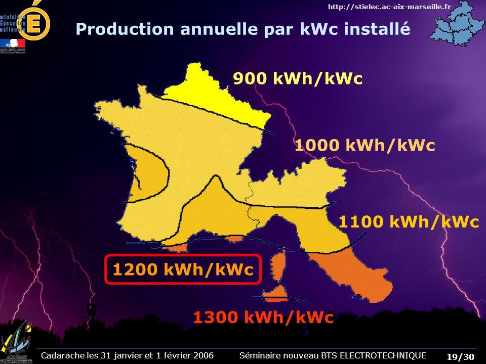 Production annuelle par kWc installé