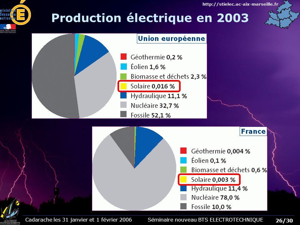 Production électrique en 2003