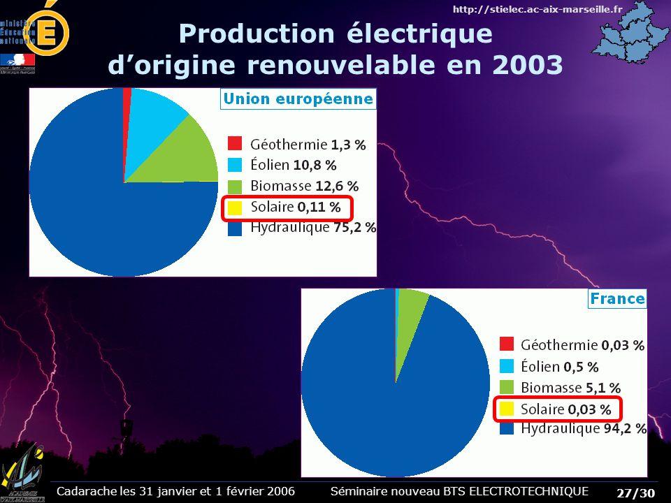 Production électrique d'origine renouvelable en 2003