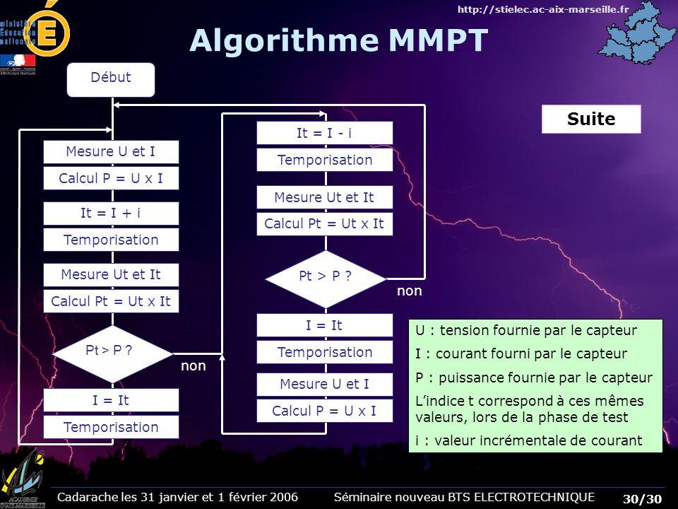 Algorithme MMPT Suite Début It = I - i Mesure U et I Calcul P = U x I