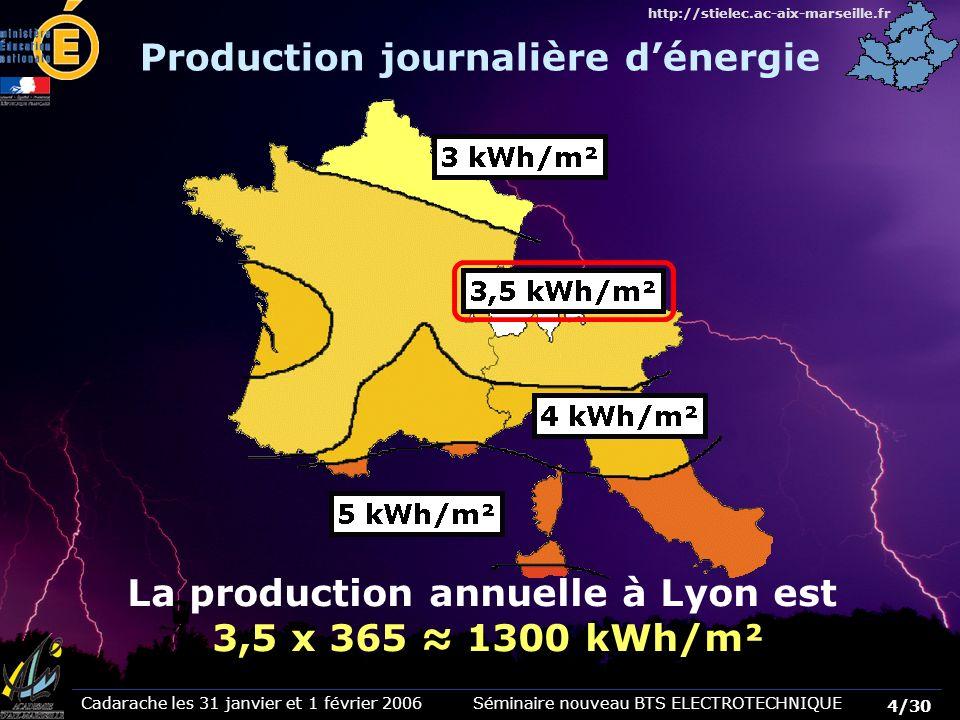 Production journalière d'énergie