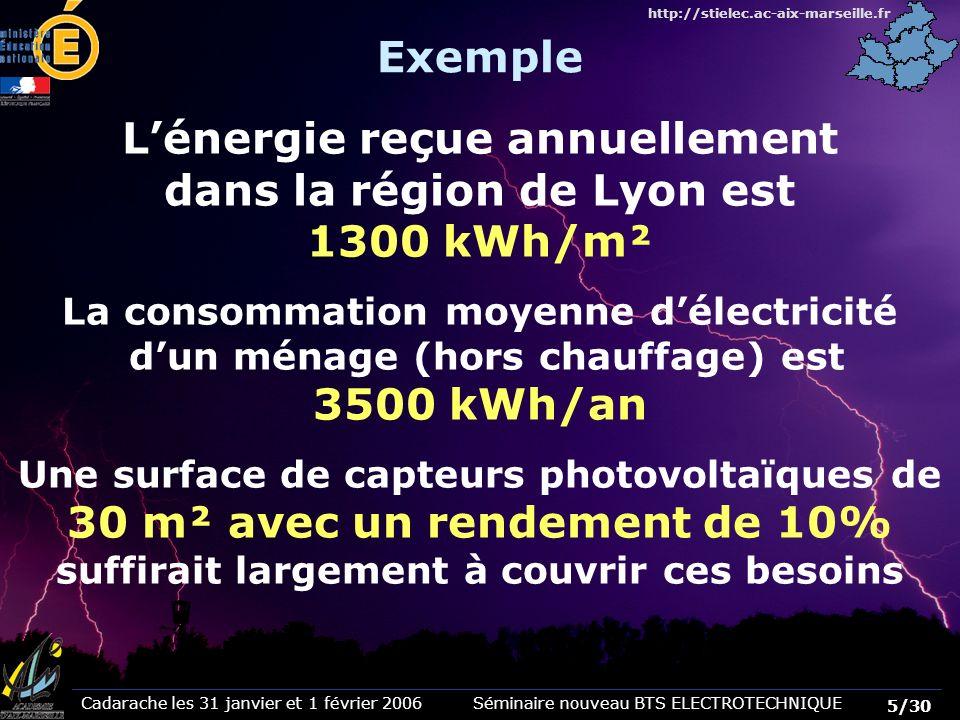 L'énergie reçue annuellement dans la région de Lyon est 1300 kWh/m²