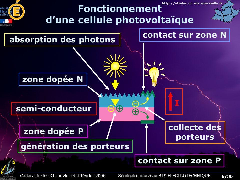 Fonctionnement d'une cellule photovoltaïque