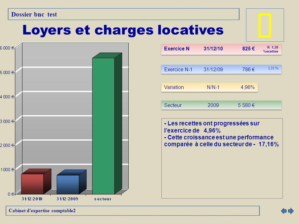 Loyers et charges locatives