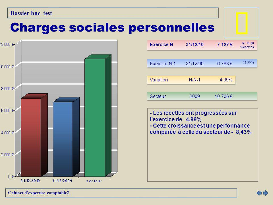 Charges sociales personnelles