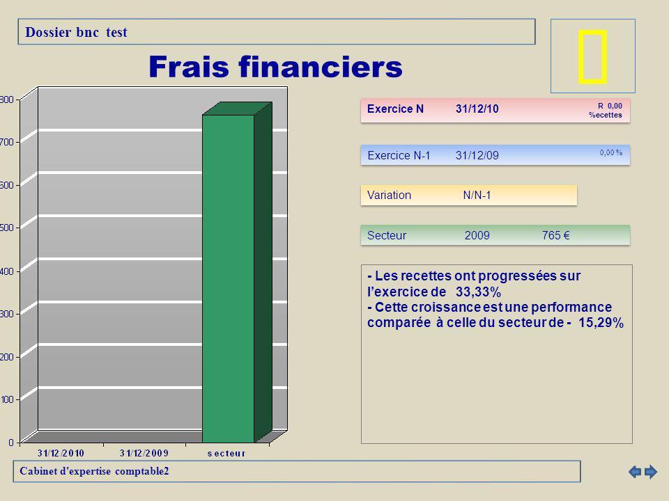 â Frais financiers Dossier bnc test