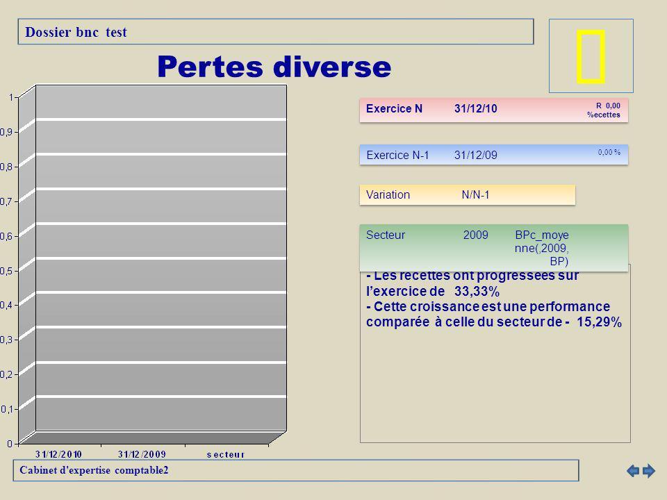 â Pertes diverse Dossier bnc test