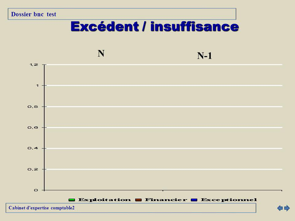 Excédent / insuffisance
