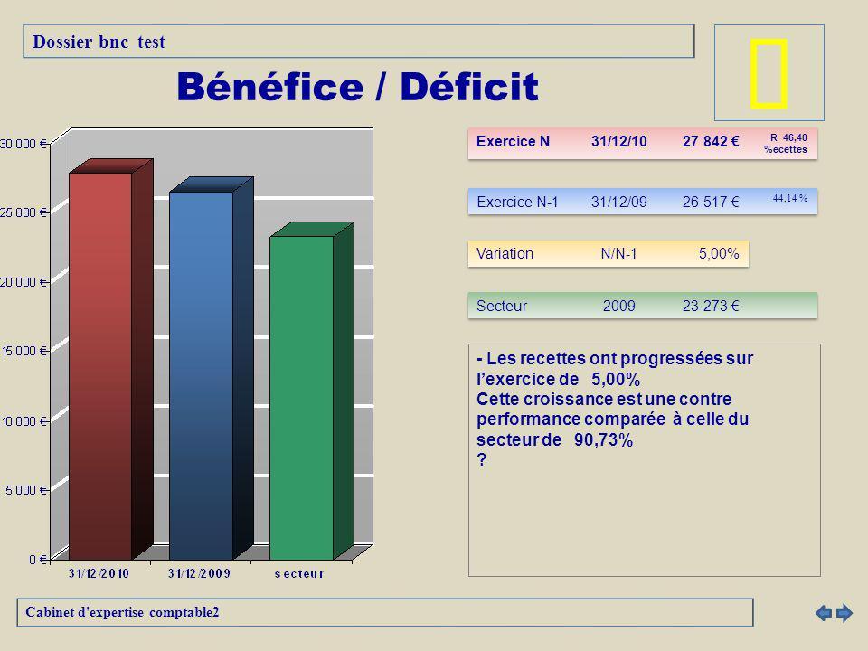 â Bénéfice / Déficit Dossier bnc test