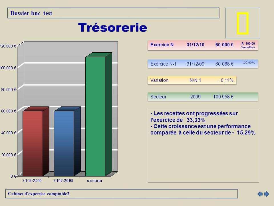 â Trésorerie Dossier bnc test