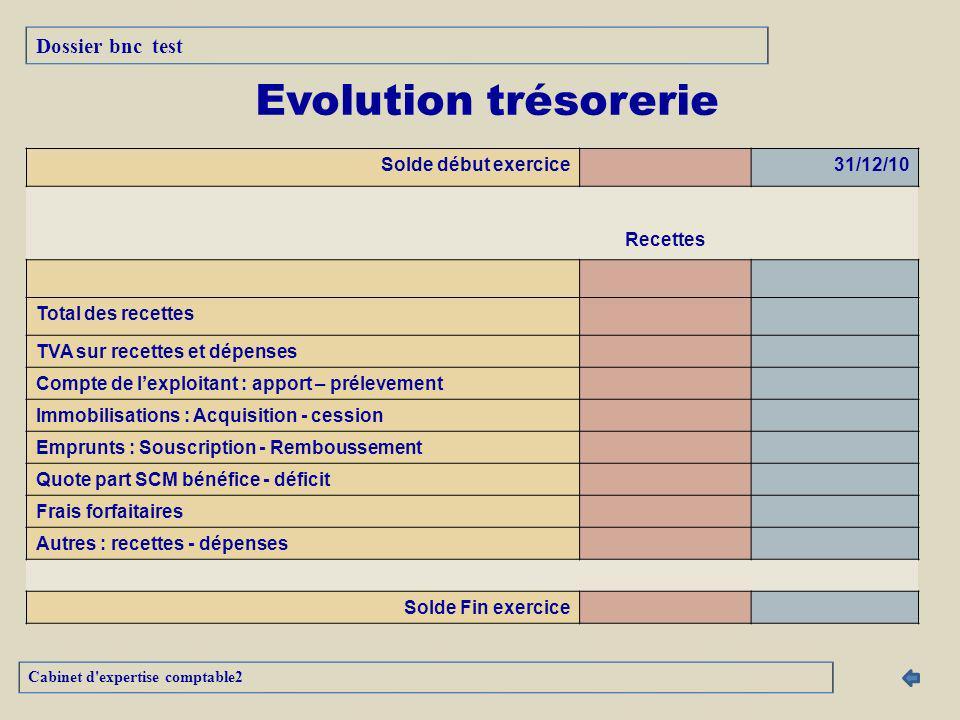 Evolution trésorerie Dossier bnc test Solde début exercice 31/12/10