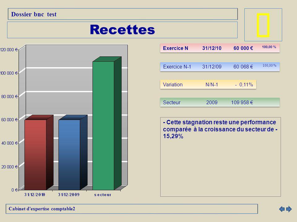 â Recettes Dossier bnc test