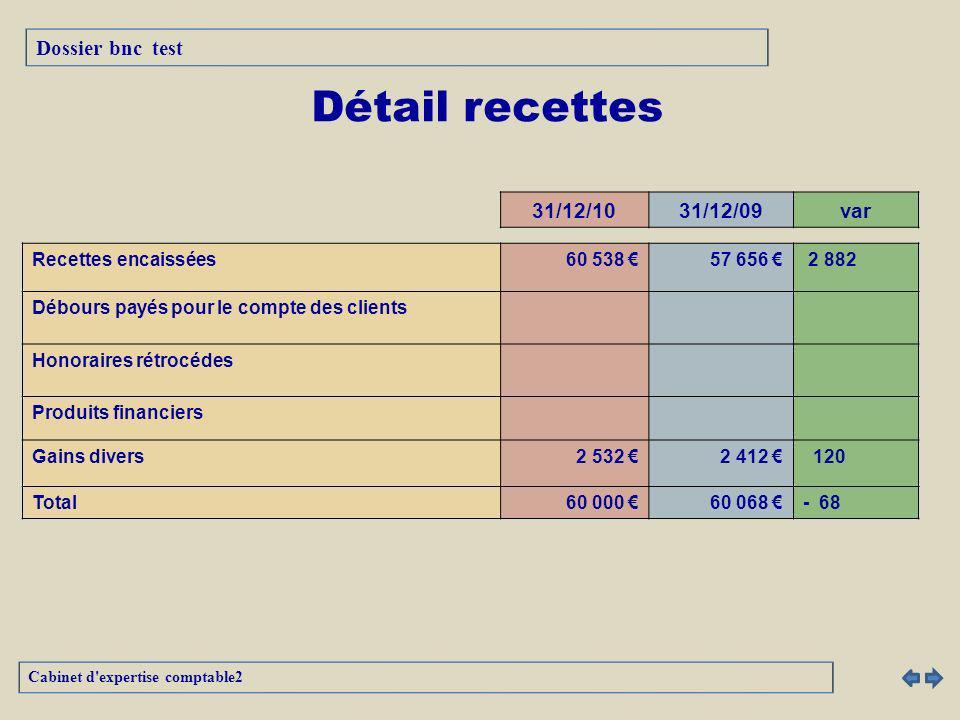 Détail recettes Dossier bnc test 31/12/10 31/12/09 var