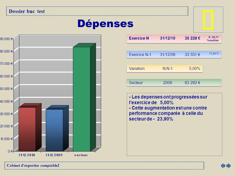 â Dépenses Dossier bnc test
