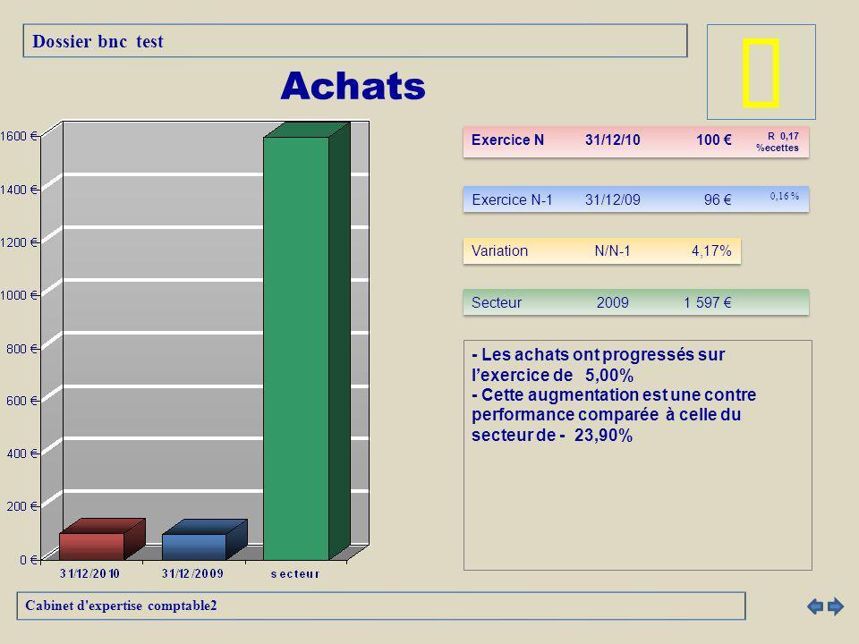 â Achats Dossier bnc test