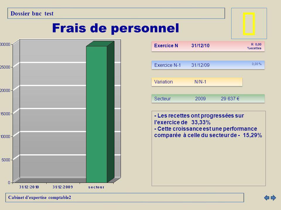â Frais de personnel Dossier bnc test
