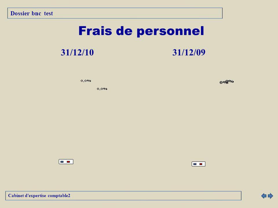 Frais de personnel 31/12/10 31/12/09 Dossier bnc test