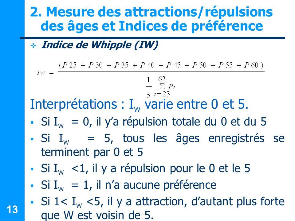 2. Mesure des attractions/répulsions des âges et Indices de préférence