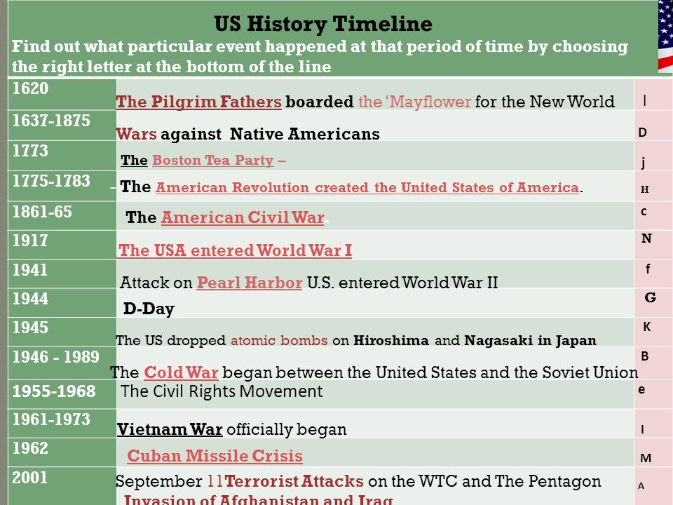 US History Timeline 1955-1968 The Civil Rights Movement