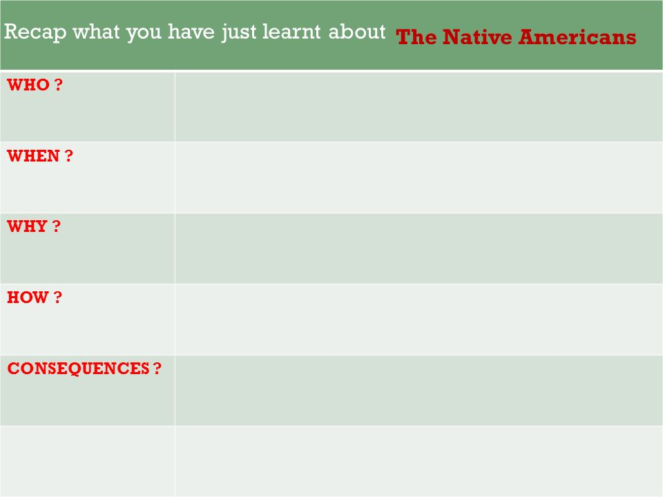 Recap what you have just learnt about The Native Americans