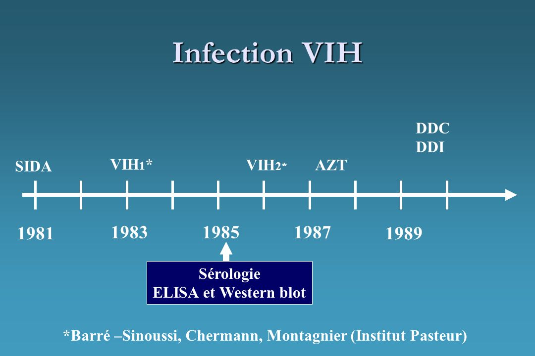 Infection VIH 1981 1983 1985 1987 1989 DDC DDI VIH1* SIDA VIH2* AZT