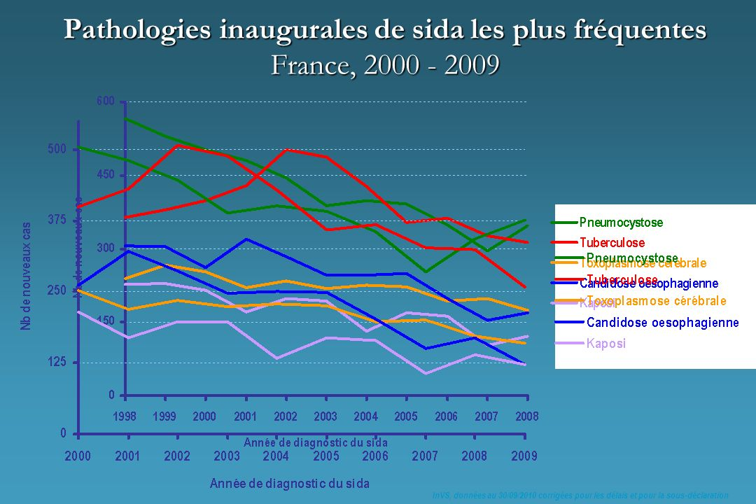 Pathologies inaugurales de sida les plus fréquentes France, 2000 - 2009