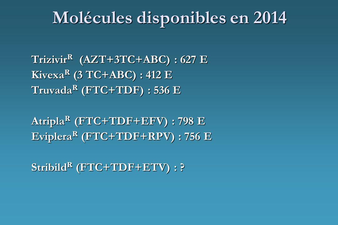 Molécules disponibles en 2014