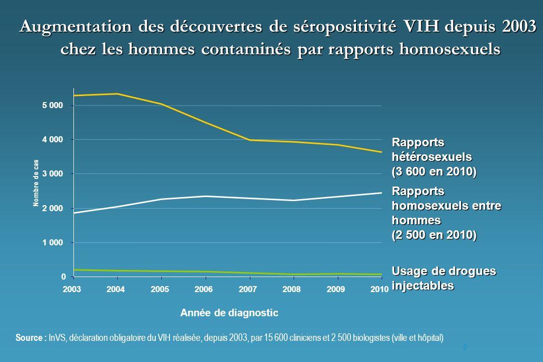 Augmentation des découvertes de séropositivité VIH depuis 2003 chez les hommes contaminés par rapports homosexuels