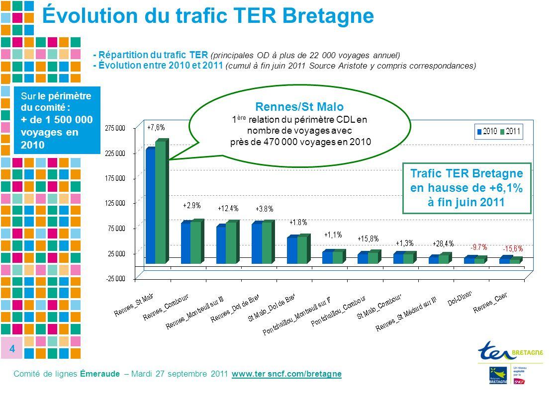 Trafic TER Bretagne en hausse de +6,1% à fin juin 2011