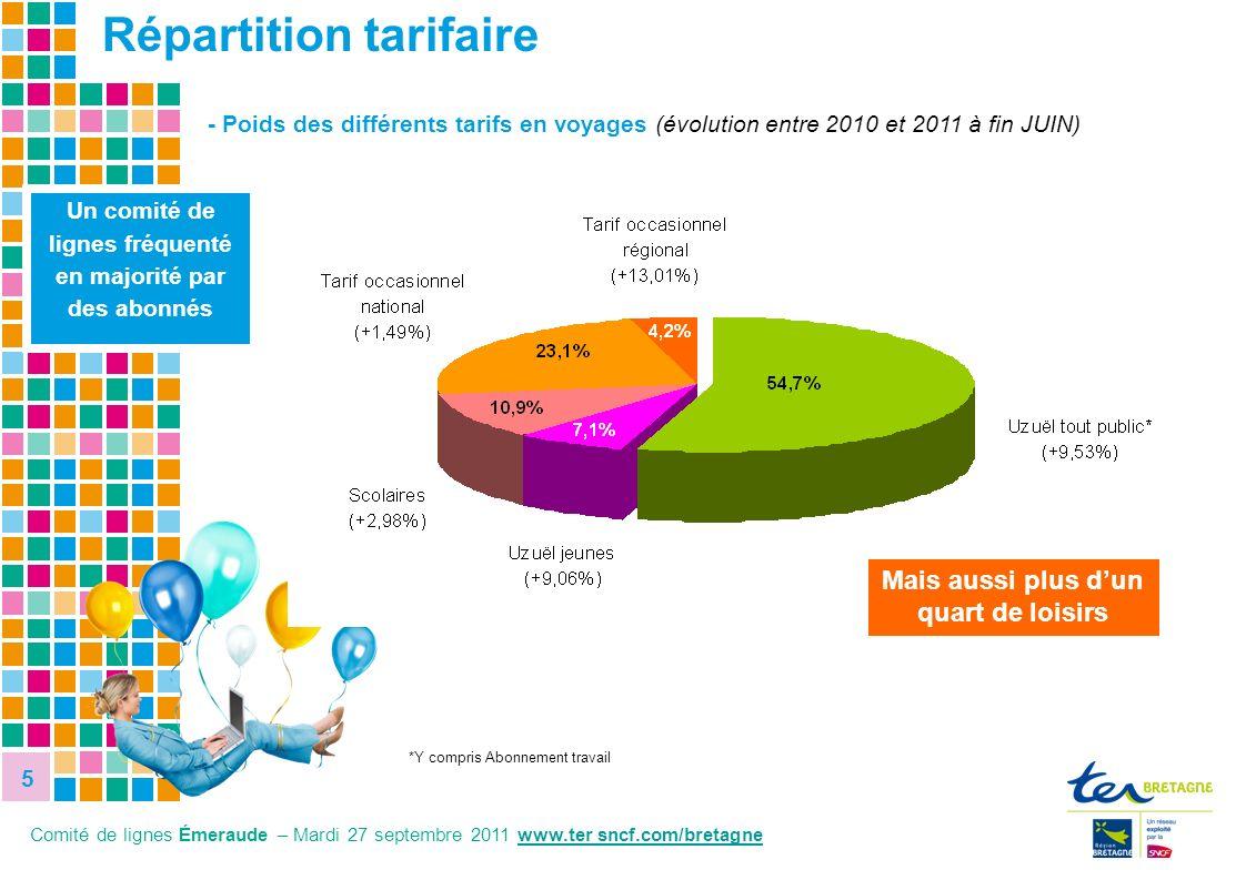 Répartition tarifaire
